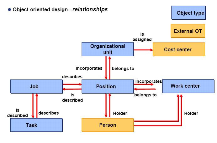 OM Data Model