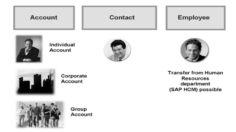 Business Partners in SAP CRM