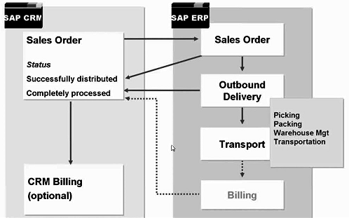 Sales Order Scenario in SAP CRM and ERP SAP