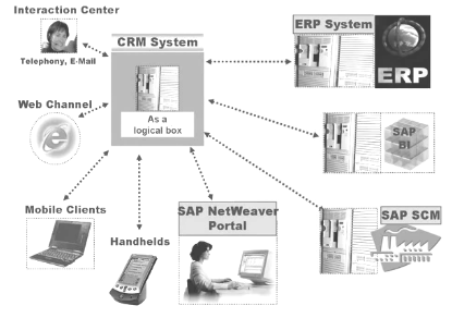 SAP CRM Middleware server architecture