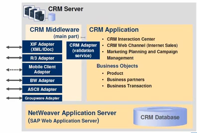 SAP CRM Server architecuture- CRM Middleware