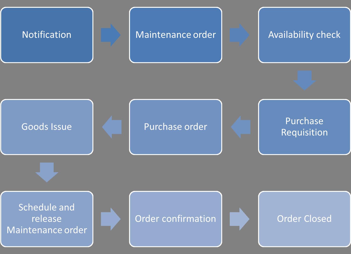 SAP Plant Maintenance Process Flow