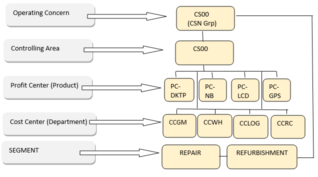 SAP CO Organizational Structure for Comserve Network
