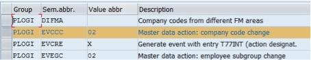 Dealing with Pre-booking Errors in SAP Personnel Administration